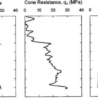 Cornflake reccomend Understand cone penetration test results