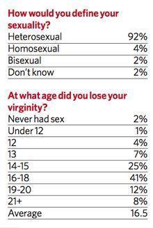 Age people lose their virginity
