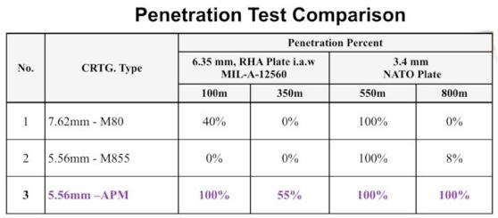 best of Penetration M80 ball