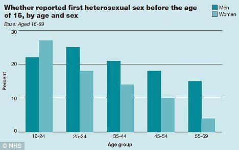 best of Virginity lose their Age people