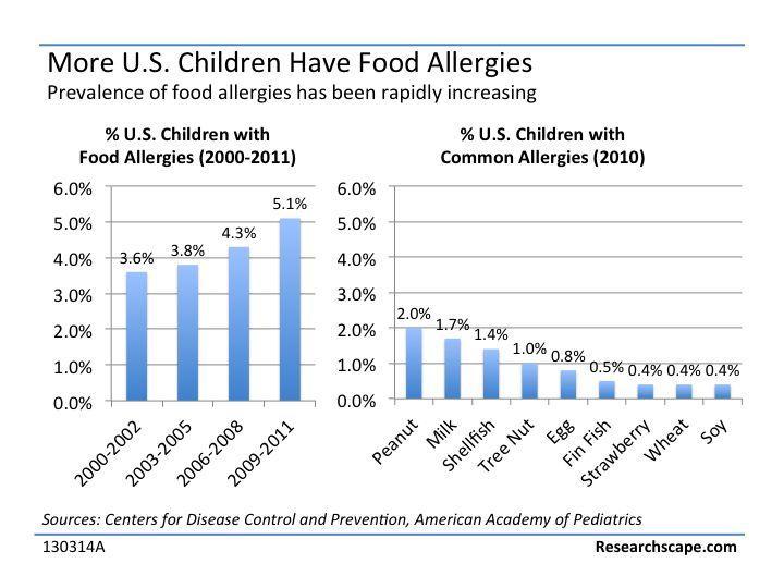 Allergies adult developed food