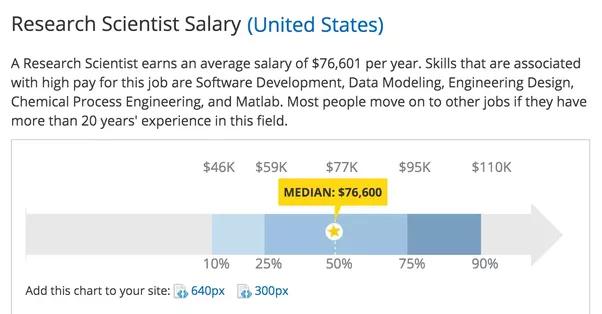 Average wage of pornstar