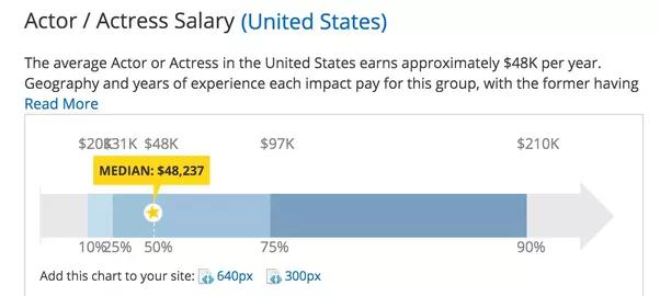 Junior M. reccomend Average wage of pornstar