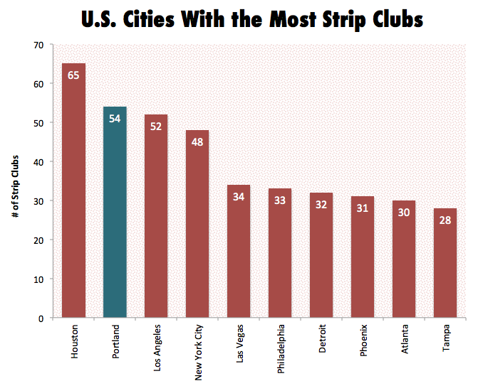 best of Vegas clubs Las new strip