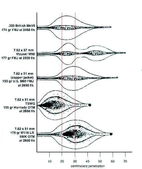 M80 ball penetration
