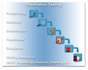 best of Framework Penetration testing