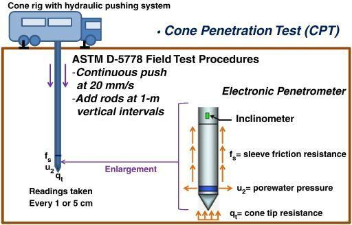 Buster reccomend Understand cone penetration test results